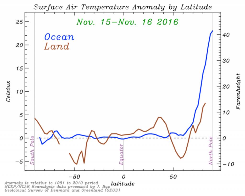 North Pole Overheating 2016 1