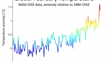 low surface ice loss on Greenland this year due to heavy snowfall – consistent with climate warming